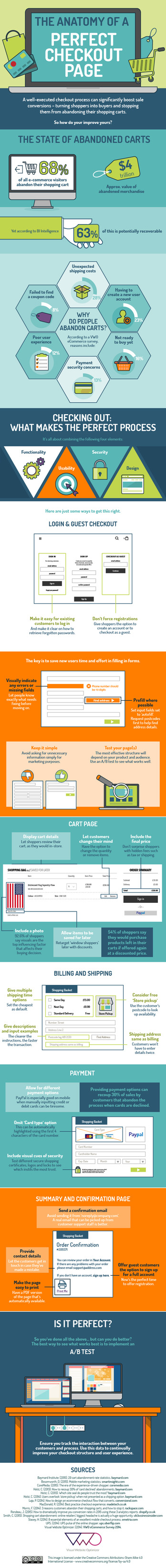 Anatomy of a checkout page (Infographic