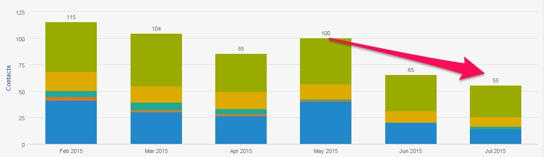 Hubspot_leads_2015_Feb_to_July-1
