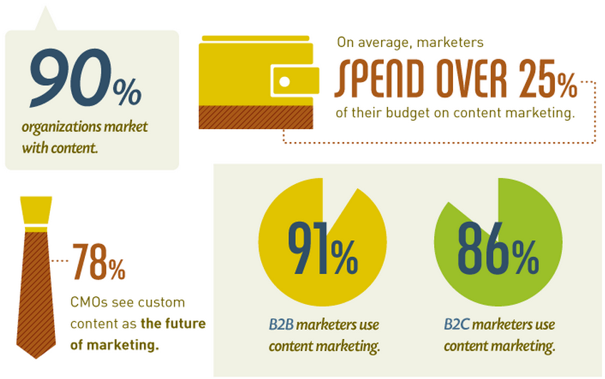 On average, marketers spend over 25% of their budget on content marketing.