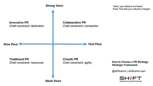 how to choose a PR strategy