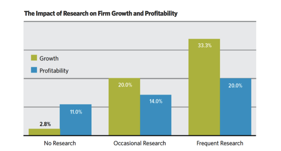 The Impact of B2B Research on Firm Growth and Profitability