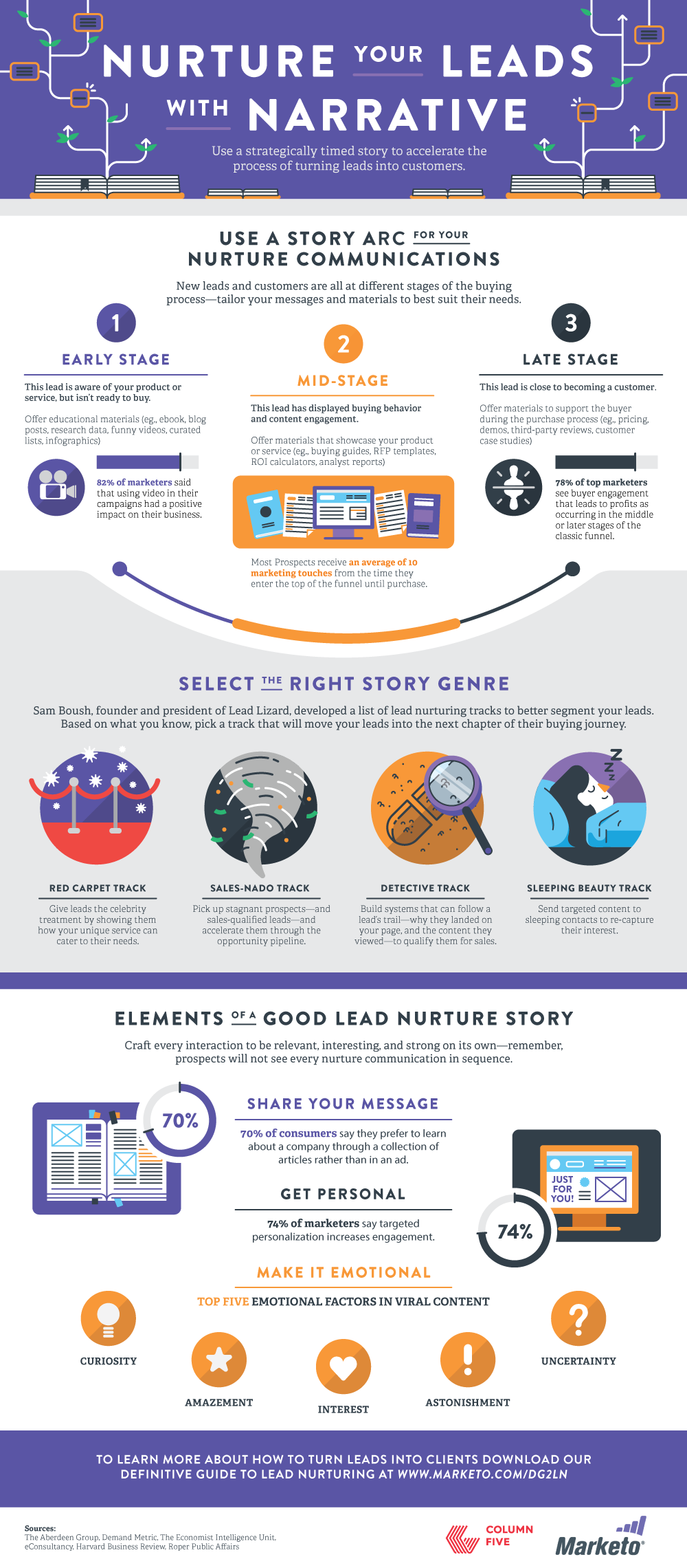 Nurture with a Narrative Infographic