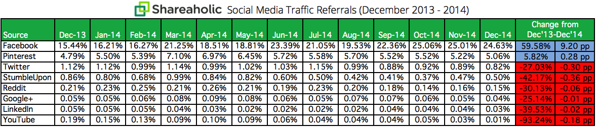 Social Media Traffic Referrals Report FY2015 chart