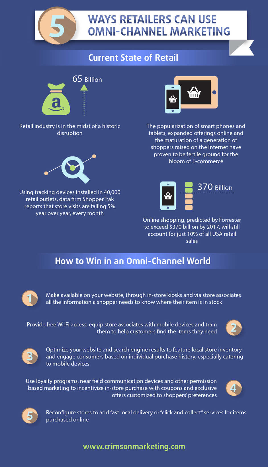 How To Compete and Succeed In An Omni-Channel World