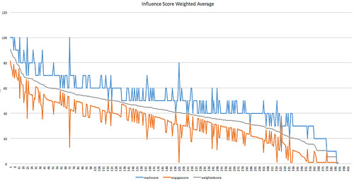 Influence Weighted Average