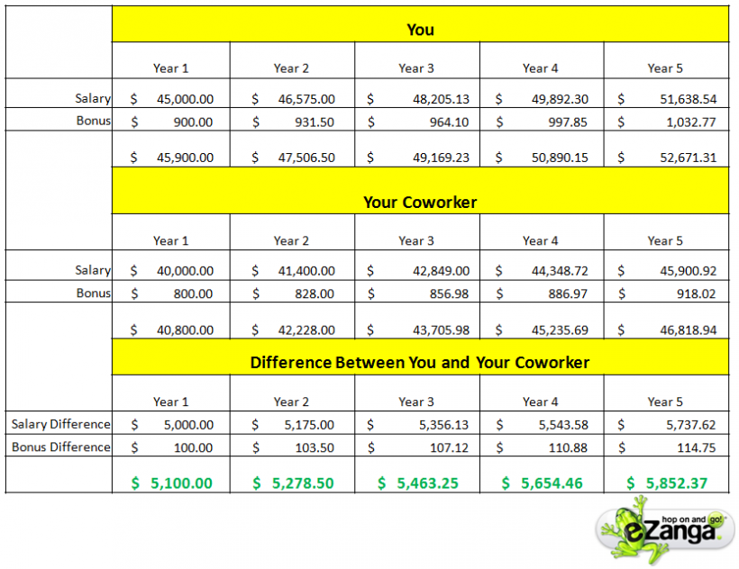 Salary Negotiations Difference between Co-Workers