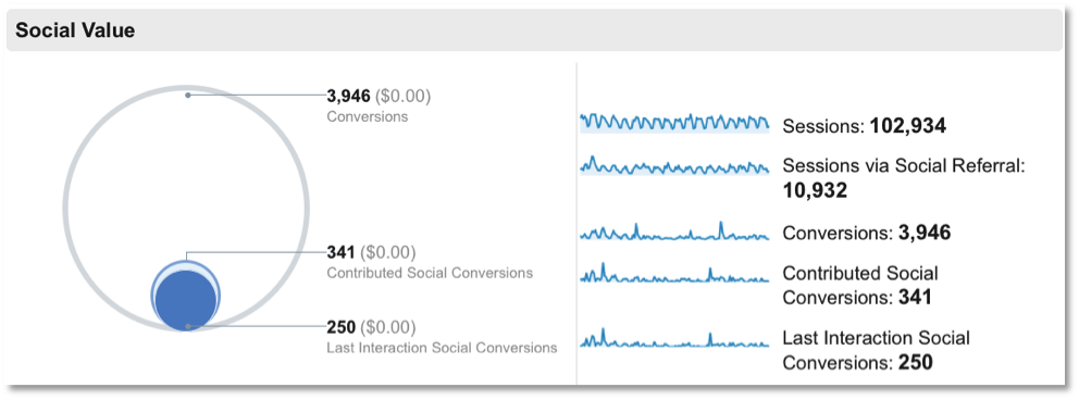 Tracking your social value in Google Analytics