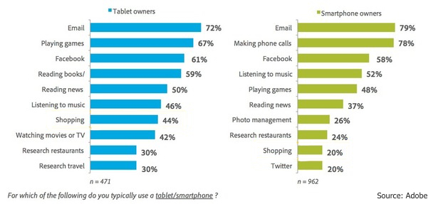 tablet_vs_smartphone_use