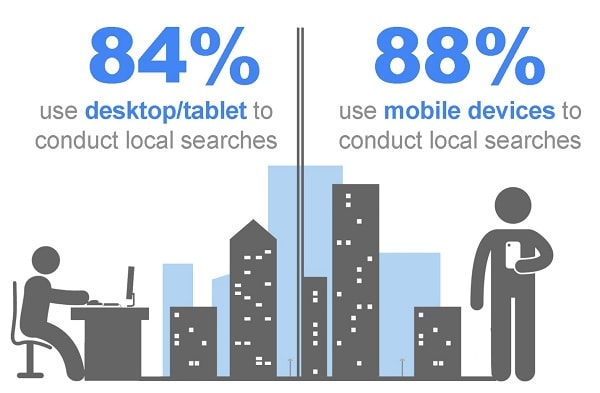 local search statistics according to devices-min