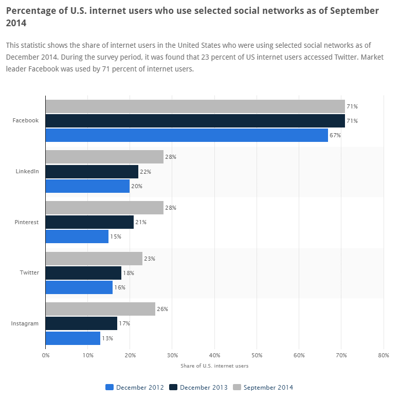 perc of us internet users post img