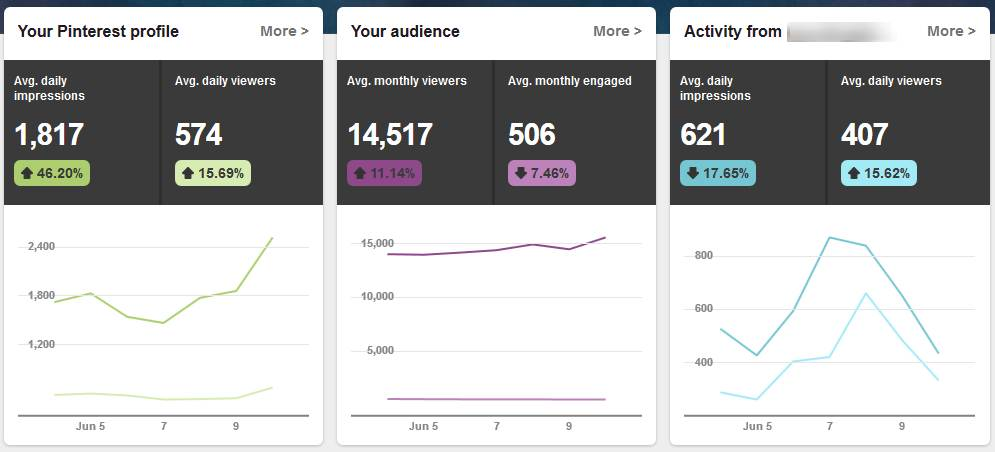 How to access your social media analytics   Pinterest Analytics