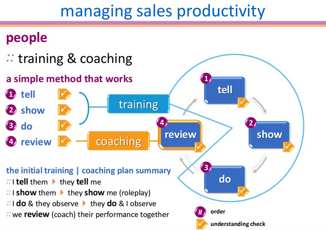 improving sales productivity