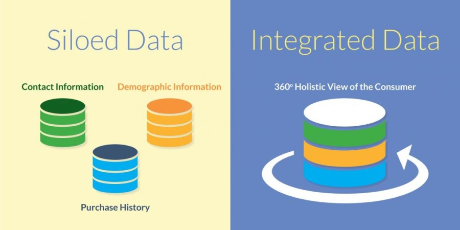 siloed data, data integration