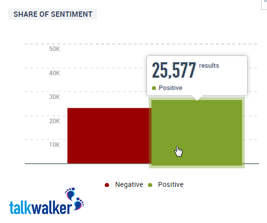 Positive and negative sentiment for Apple watch