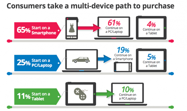 Consumers take a Multi-Device Path to Purchase May 2013