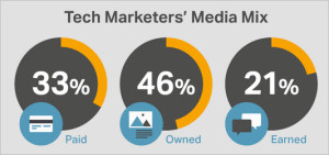 Tech marketers using owned media - Spacebarpress.com