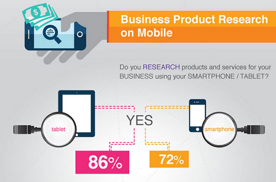 Business product research on mobile
