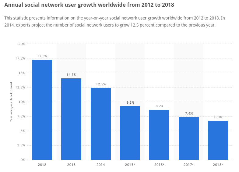 social network growth img