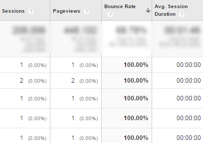 sorted by bounce rate