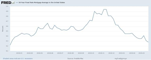 Rates are lowest in over a year for 30-year fixed mortgages. (St. Louis Fed)