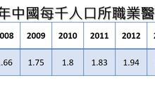 【大數聚】糖尿病佔全球1/3未來恐加劇 中國健康醫療市場生病該怎麼救?