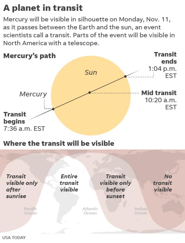 Mercur transit