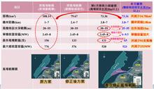 主動退避白海豚 「海能」離岸風電環評初審過關