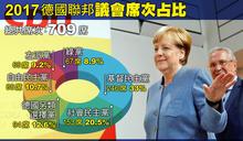 【2017德國大選專題】