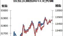 【收市解碼】港股漲537點 工行再打入全球企業市值十大