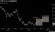 台幣第四季將回貶?難擋季節冷風與外資匯出趨勢