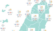 今高溫飆36℃!明起3天熱浪來襲 周末北台轉雨