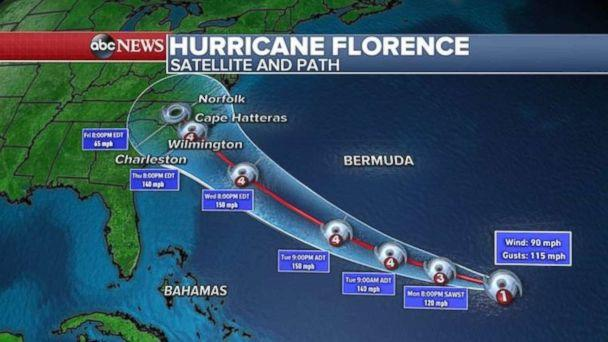 PHOTO: The track for Hurricane Florence shows it targeting the Carolinas by Thursday. (ABC News)