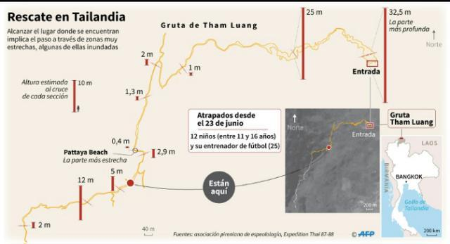 Diagrama con la altura estimada de los cruces de cada sección de la gruta Tham Luang