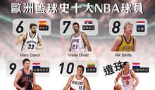 【大數聚】盤點在NBA球壇殺出血路的「十大歐洲悍將」(上)
