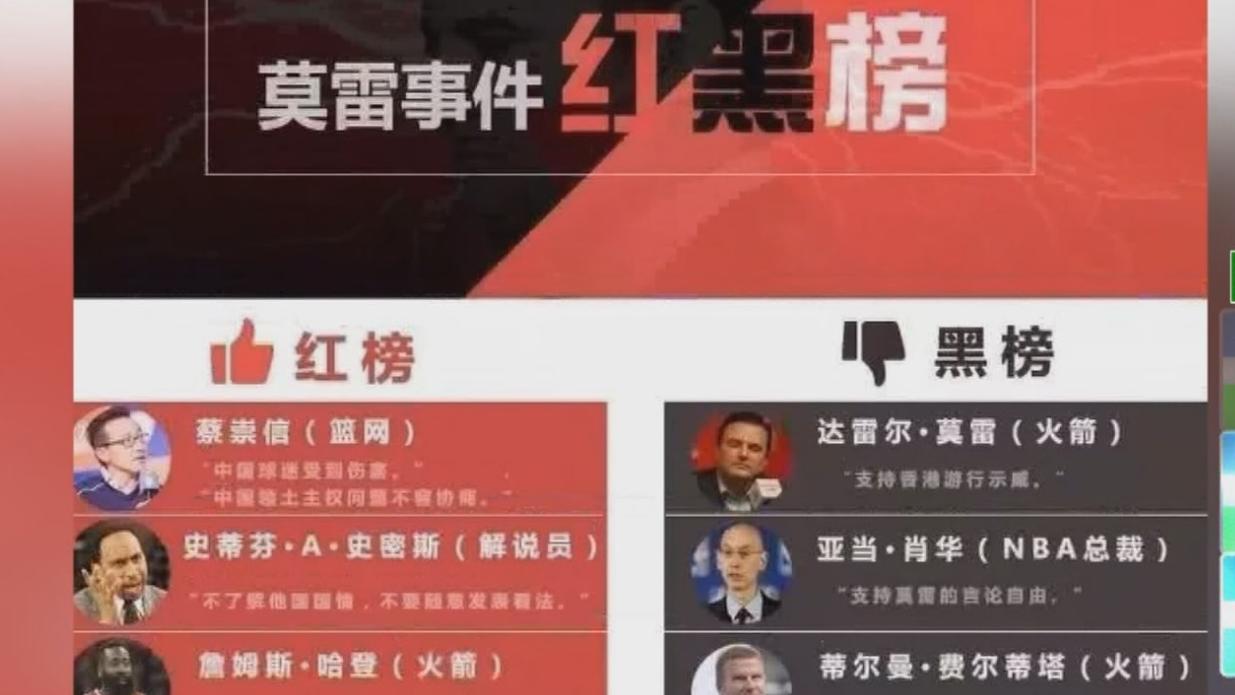 NBA挺港風波燒 中國網友創球員「紅黑榜」