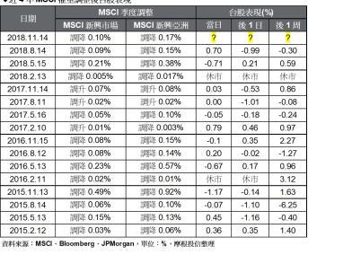 MSCI半年度調整出爐 台股連四季遭雙降