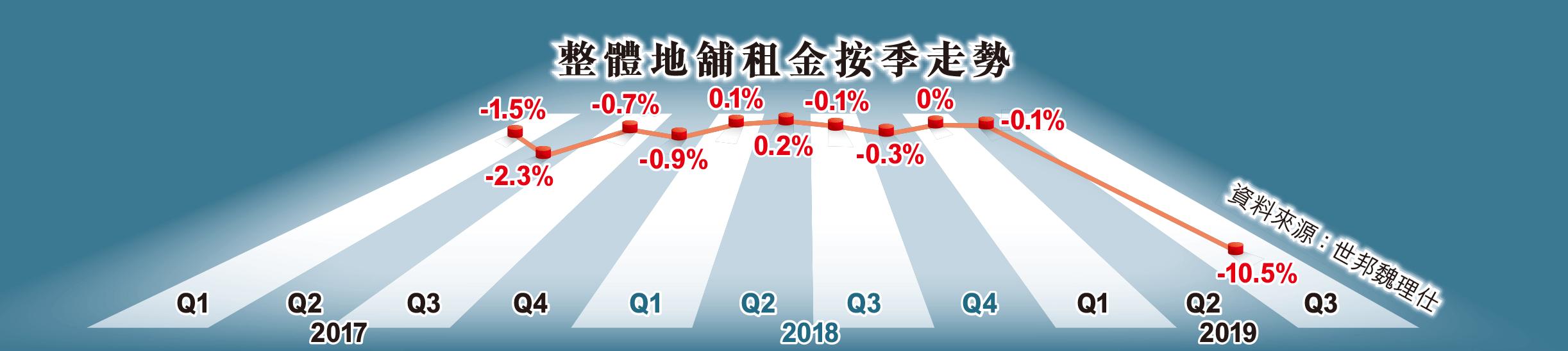 舖租按季跌10.5% 21年最惡劣